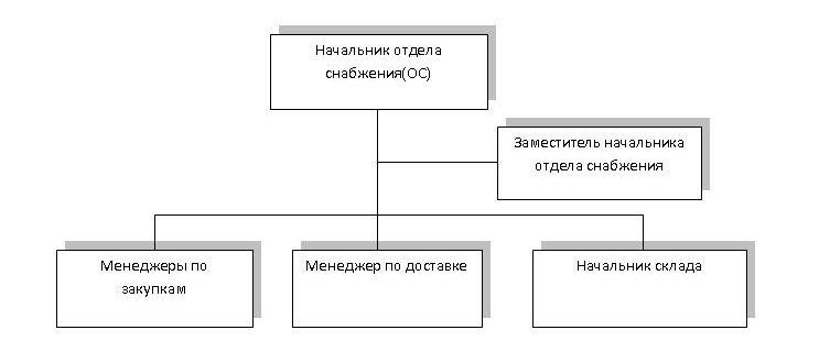 Должностная Инструкция Кайдзен Менеджера